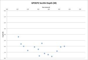 GPDEP2Secchi7-30-15