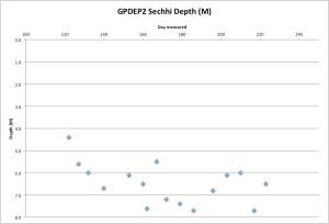 GPDEP2Secchi8-12-15