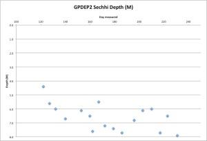GPDEP2Secchi8-20-15