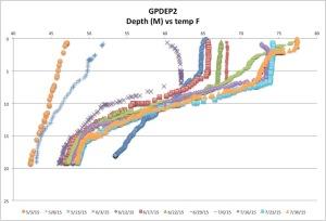 GPDEP2temp7-30-15