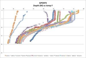 GPDEP2temp8-12-15