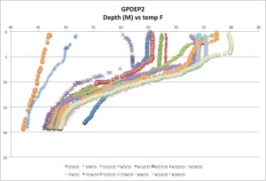 GPDEP2temp8-20-15
