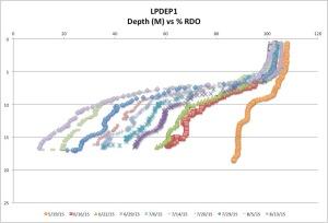 LPDEP1%RDO18-13-15