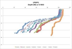 LPDEP1%RDO7-29-15