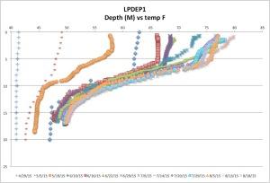 LPDEP1temp18-18-15