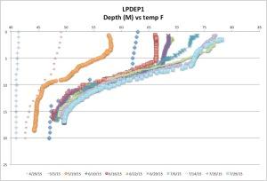 LPDEP1temp7-29-15