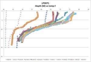 LPDEP1temp8-13-15