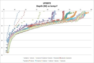 LPDEP2temp8-13-15