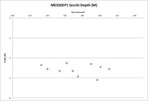 MESDEP1Secchi7-31-15