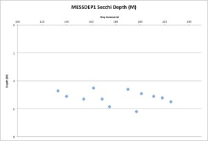 MESSDEP1Secchi