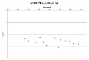 MESSDEP1Secchi8-24-15