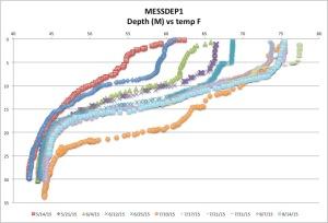MESSDEP1temp8-14-15