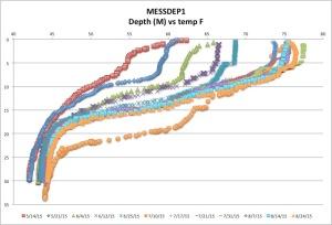 MESSDEP1temp8-24-15