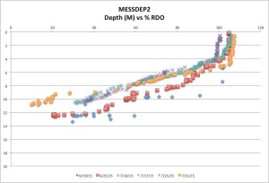 MESSDEP2%RDO7-31-15
