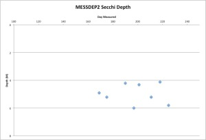 MESSDEP2Secchi8-14-15