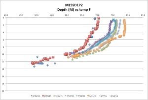 MESSDEP2temp8-14-15