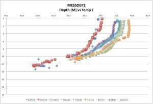 MESSDEP2temp8-24-15