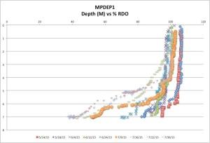 MPDEP1%RDO7-30-15