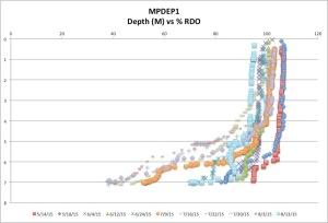 MPDEP1%RDO8-13-15