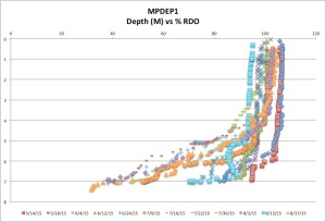MPDEP1%RDO8-17-15
