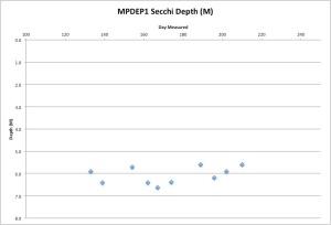 MPDEP1Secchi7-30-15