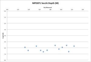 MPDEP1Secchi8-13-15