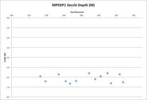 MPDEP1Secchi8-17-15