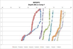 MPDEP1temp7-30-15