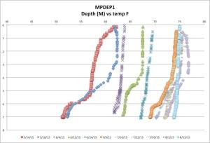 MPDEP1temp8-13-15