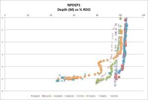 NPDEP1%RDO7-27-15