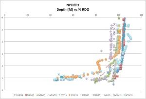 NPDEP1%RDO8-15-19