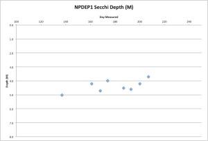 NPDEP1secchi7-27-15