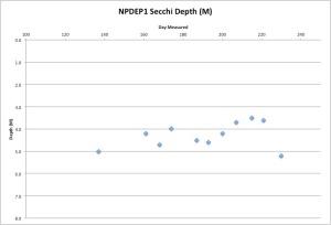 NPDEP1Secchi8-19-15