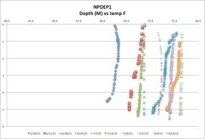 NPDEP1temp8-10-15