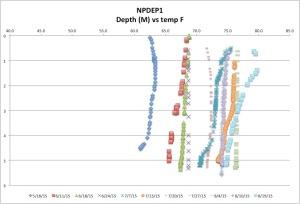NPDEP1temp8-19-15
