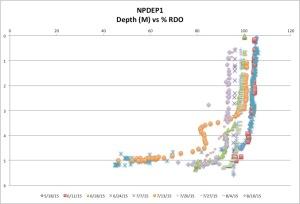 NPDEP%RDO18-10-15