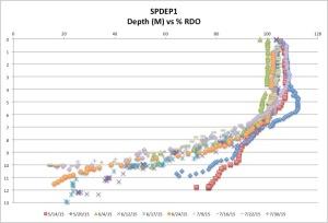 SPDEP1%RDO7-30-15