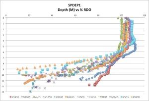 SPDEP1%RDO8-13-15