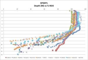 SPDEP1%RDO8-17-15