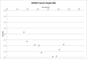 SPDEP1Secchi7-30-15
