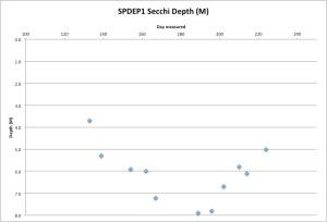 SPDEP1Secchi8-13-15