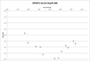 SPDEP1Secchi8-17-15