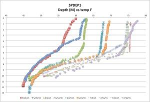 SPDEP1temp7-30-15