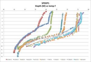 SPDEP1temp8-13-15