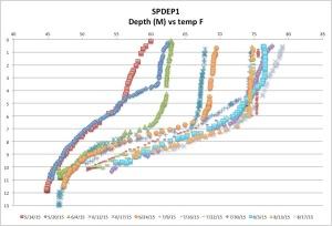 SPDEP1temp8-17-15