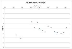 EPDEP1Secchi9-1-15