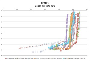 EPDEP1%RDO8-25-15
