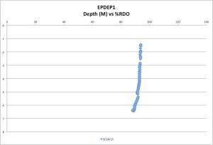 EPDEP1%RDO9-14-5