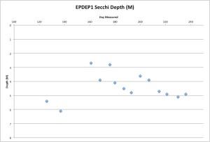 EPDEP1Secchi8-25-15