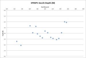 EPDEP1Secchi9-14-15